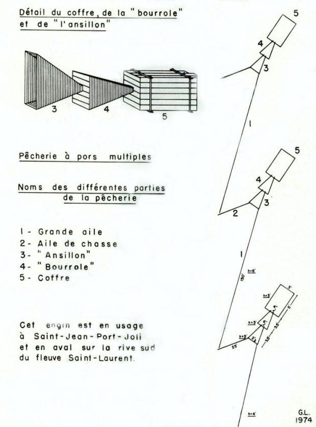 Dessin noir et blanc représentant la disposition d'une pêche à anguilles et sur lequel figurent les noms de chaque élément d'une pêche caractéristique vue à Saint-Jean-Port-Joli et à l'est de ce village. Dessin signé G.L. (Gaston Labrecque) 1974.