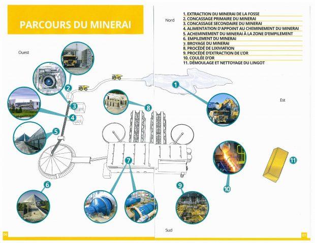 Une illustration du parcours du minerai