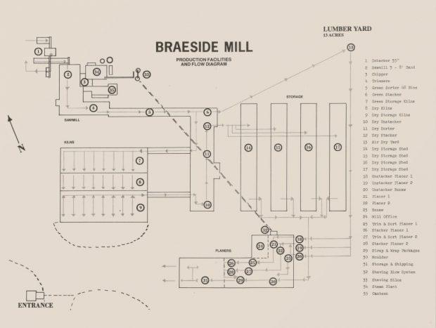 Un organigramme des installations de la nouvelle scierie montre plusieurs bâtiments numérotés avec une légende à droite.